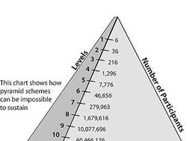 piramide financiera