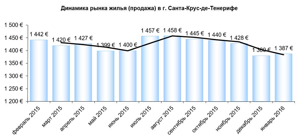 Цены на недвижимость на тенерифе флай дубай киев